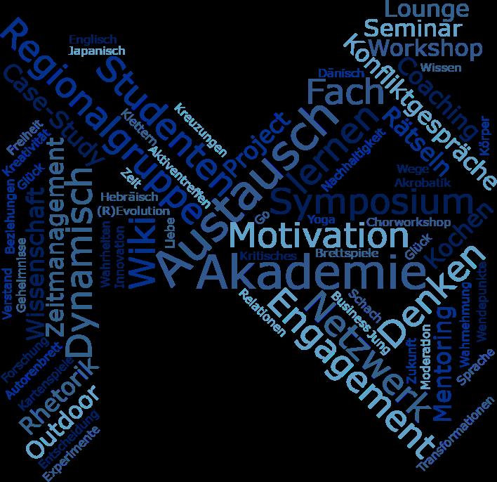 MHN als Wordcloud